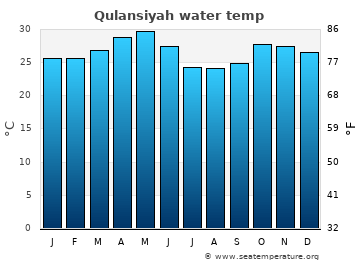 Qulansiyah average sea temperature chart