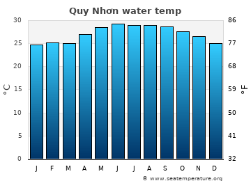 Quy Nhơn average sea sea_temperature chart