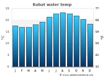Rabat average sea temperature chart