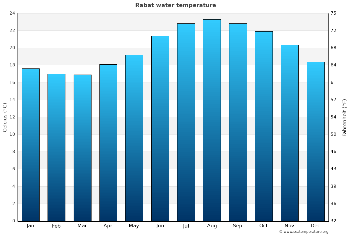 Rabat average water temperatures