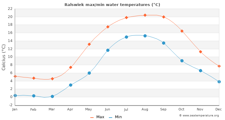 Ralswiek average maximum / minimum water temperatures
