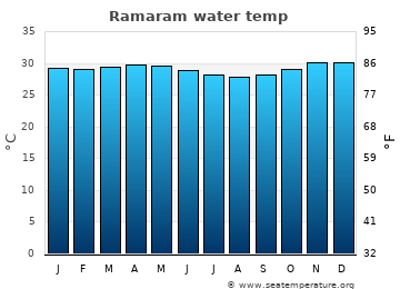Ramaram average sea temperature chart