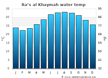 Ra's al Khaymah average sea temperature chart