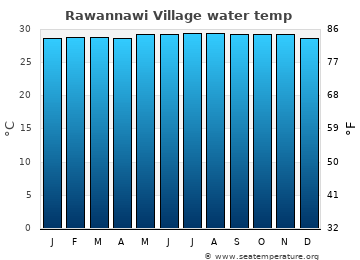 Rawannawi Village average sea temperature chart