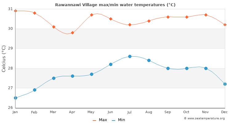 Rawannawi Village average maximum / minimum water temperatures