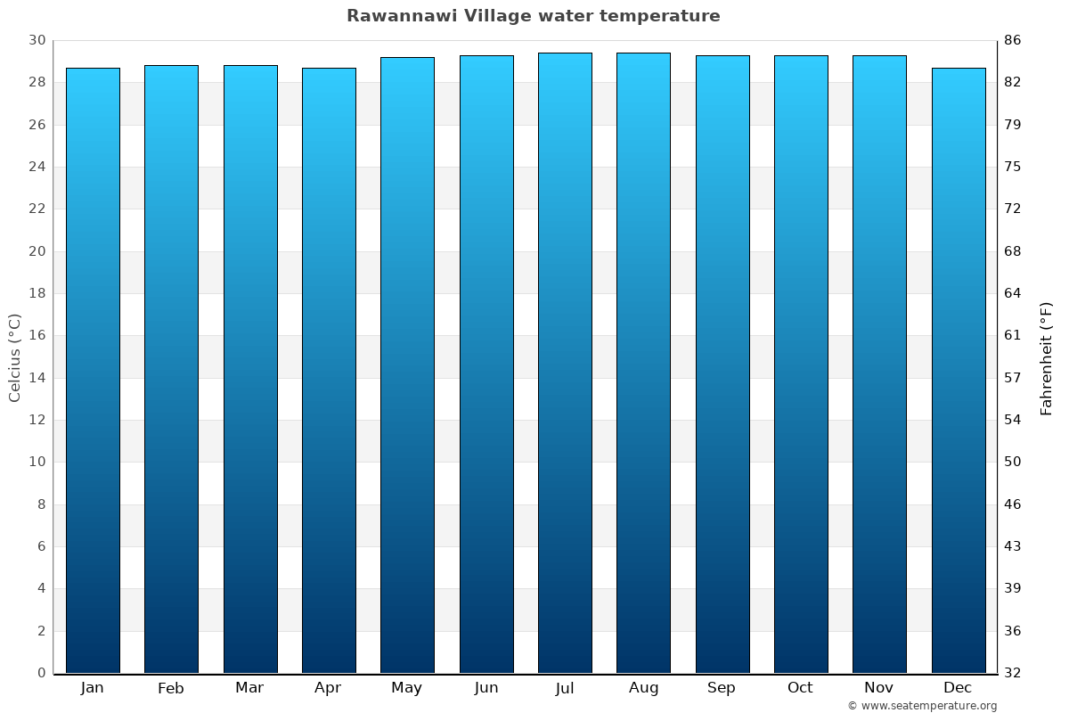 Rawannawi Village average water temperatures