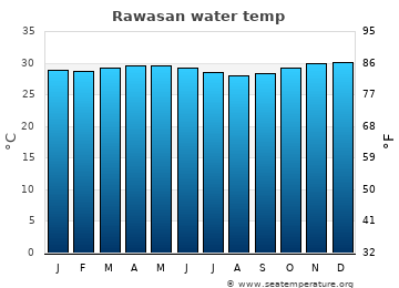 Rawasan average sea temperature chart