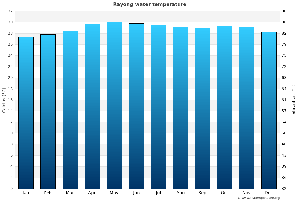 Rayong average water temperatures