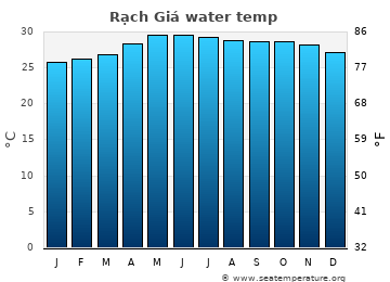 Rạch Giá average sea temperature chart