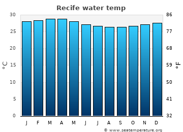 Recife average sea temperature chart