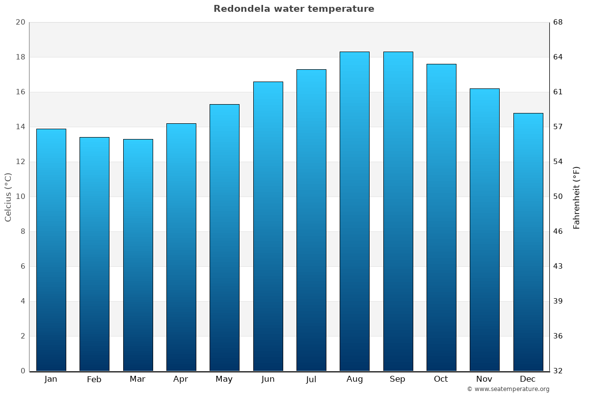 Redondela average sea temperature chart