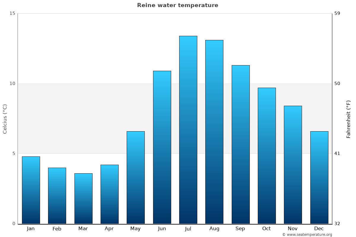 Reine average sea temperature chart