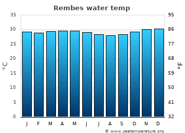 Rembes average sea temperature chart