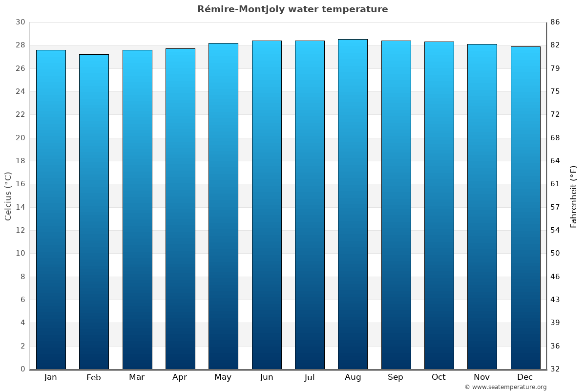 Rémire-Montjoly average water temperatures