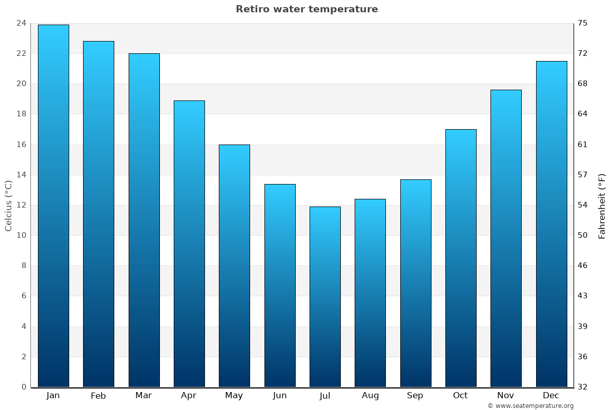 Retiro average water temperatures