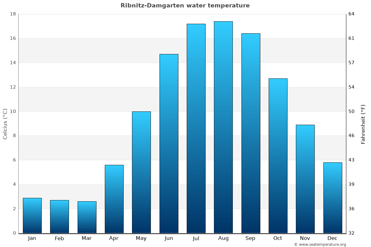 Ribnitz-Damgarten average water temperatures