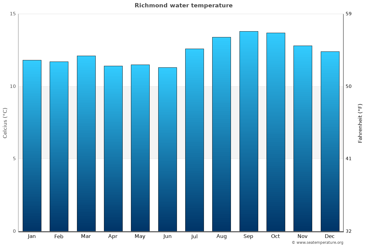 Richmond average water temperatures