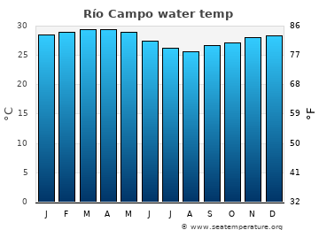 Río Campo average sea temperature chart