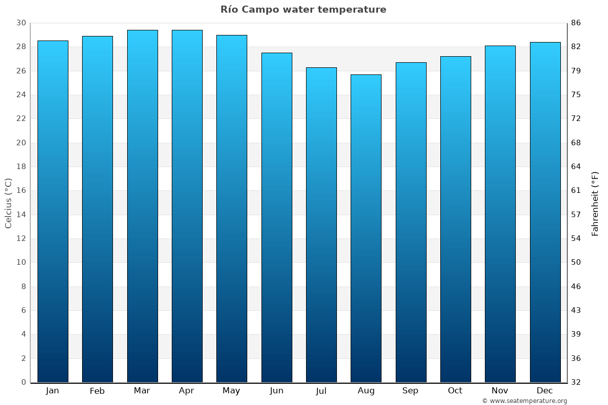 Río Campo average water temperatures