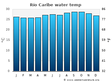 Río Caribe average sea temperature chart