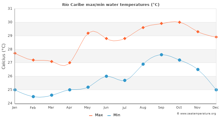 Río Caribe average maximum / minimum water temperatures
