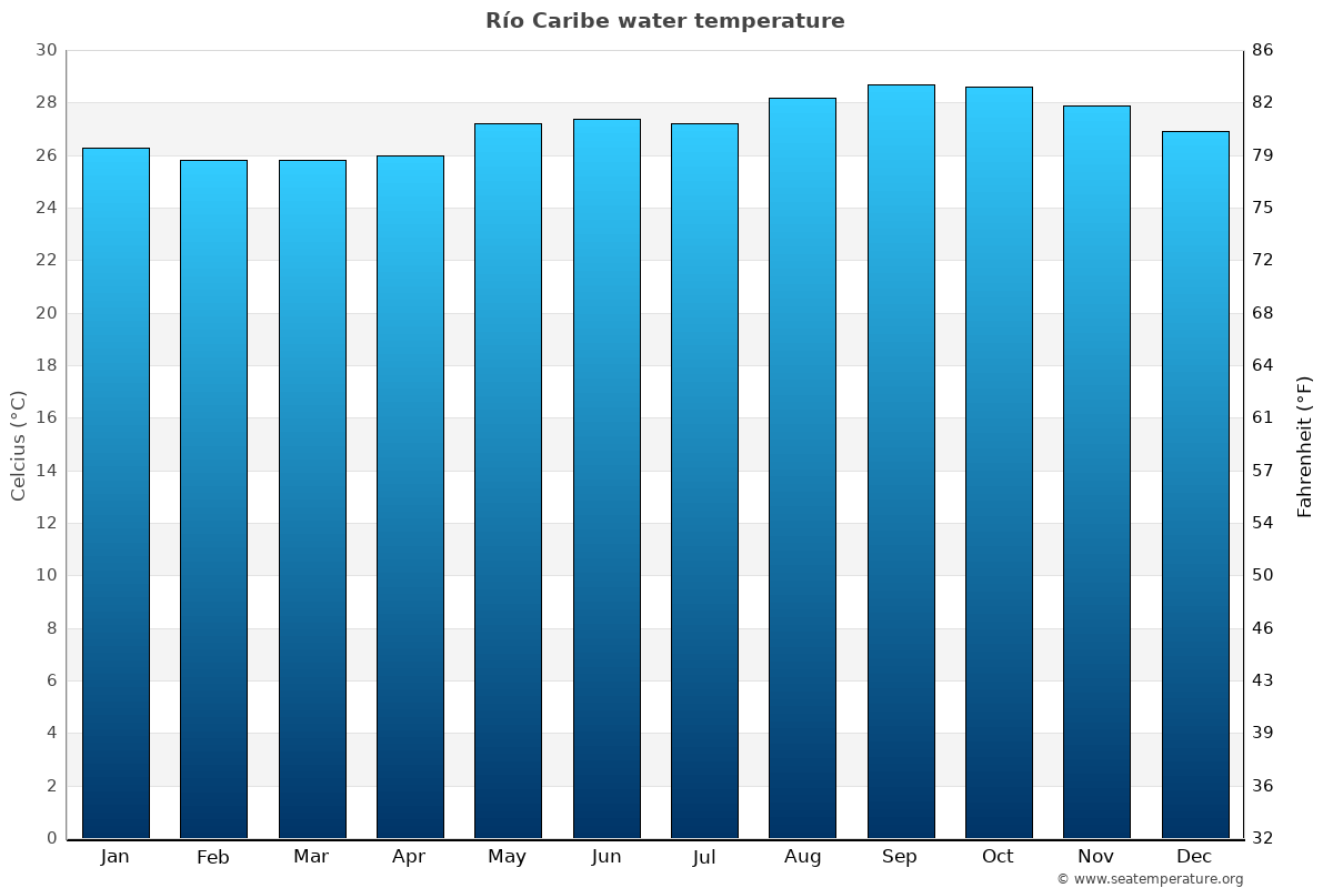 Río Caribe average water temperatures