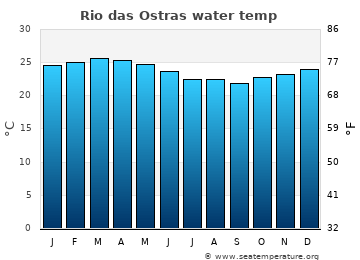 Rio das Ostras average sea temperature chart