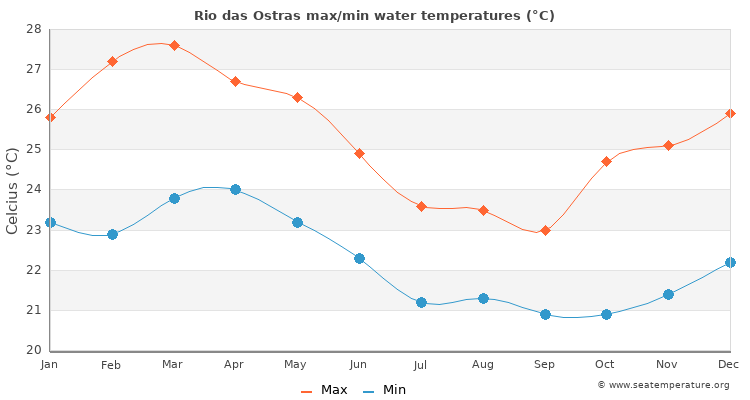 Rio das Ostras average maximum / minimum water temperatures
