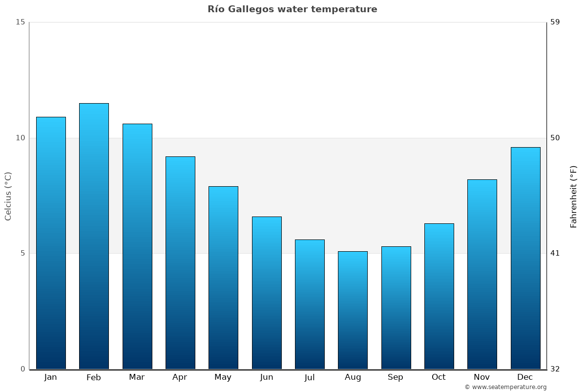 Río Gallegos average sea temperature chart