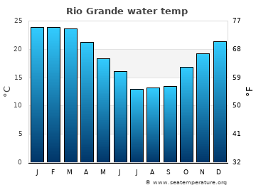 Rio Grande average sea temperature chart