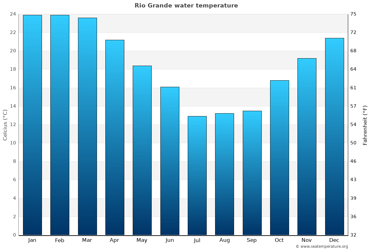 Rio Grande average water temperatures