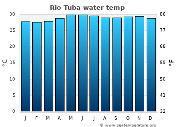 Rio Tuba average sea temperature chart