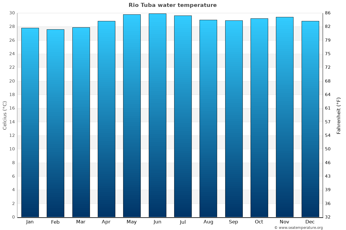 Rio Tuba average water temperatures