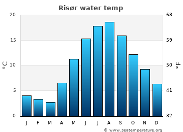 Risør average sea sea_temperature chart