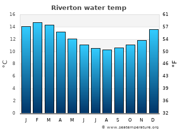 Riverton average sea temperature chart