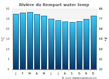 Rivière du Rempart average sea sea_temperature chart