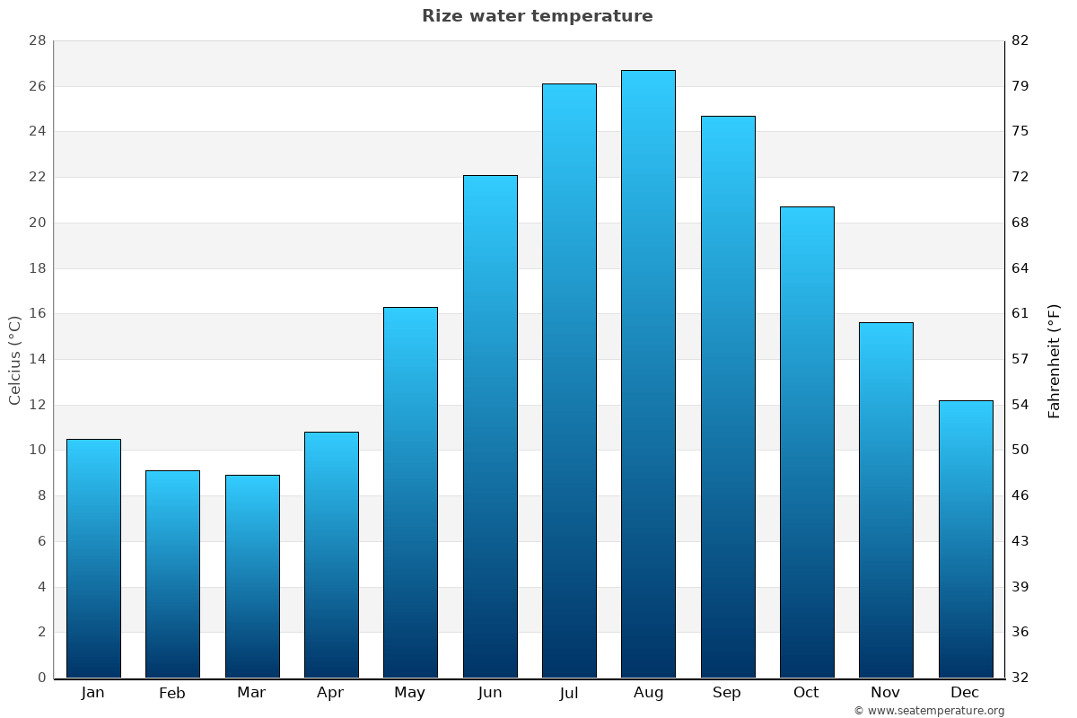 Rize average water temperatures