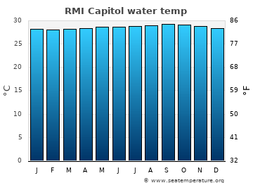 RMI Capitol average sea temperature chart