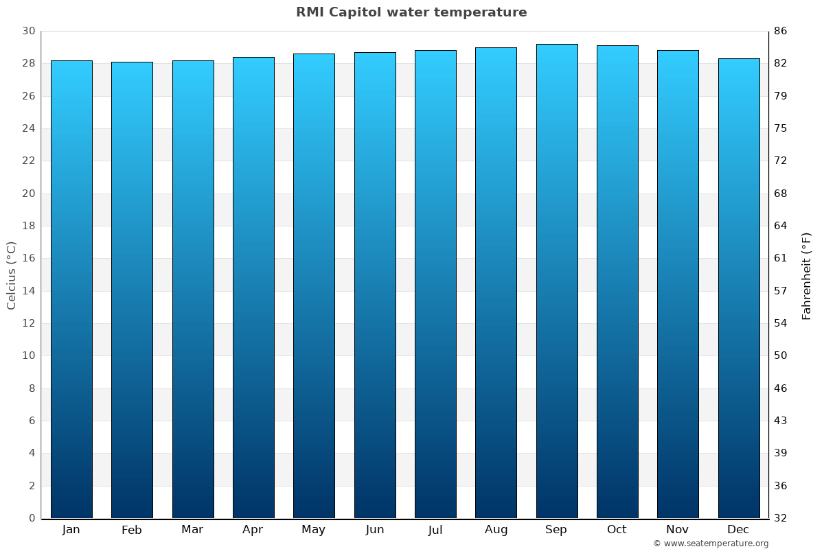 RMI Capitol average water temperatures