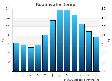 Roan average sea temperature chart