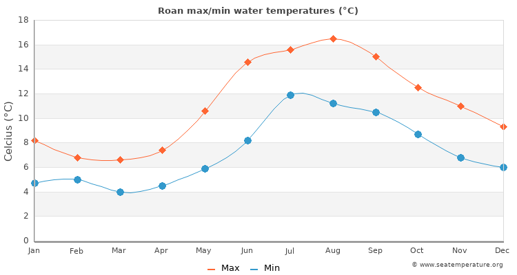 Roan average maximum / minimum water temperatures