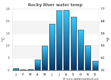 Rocky River average sea temperature chart