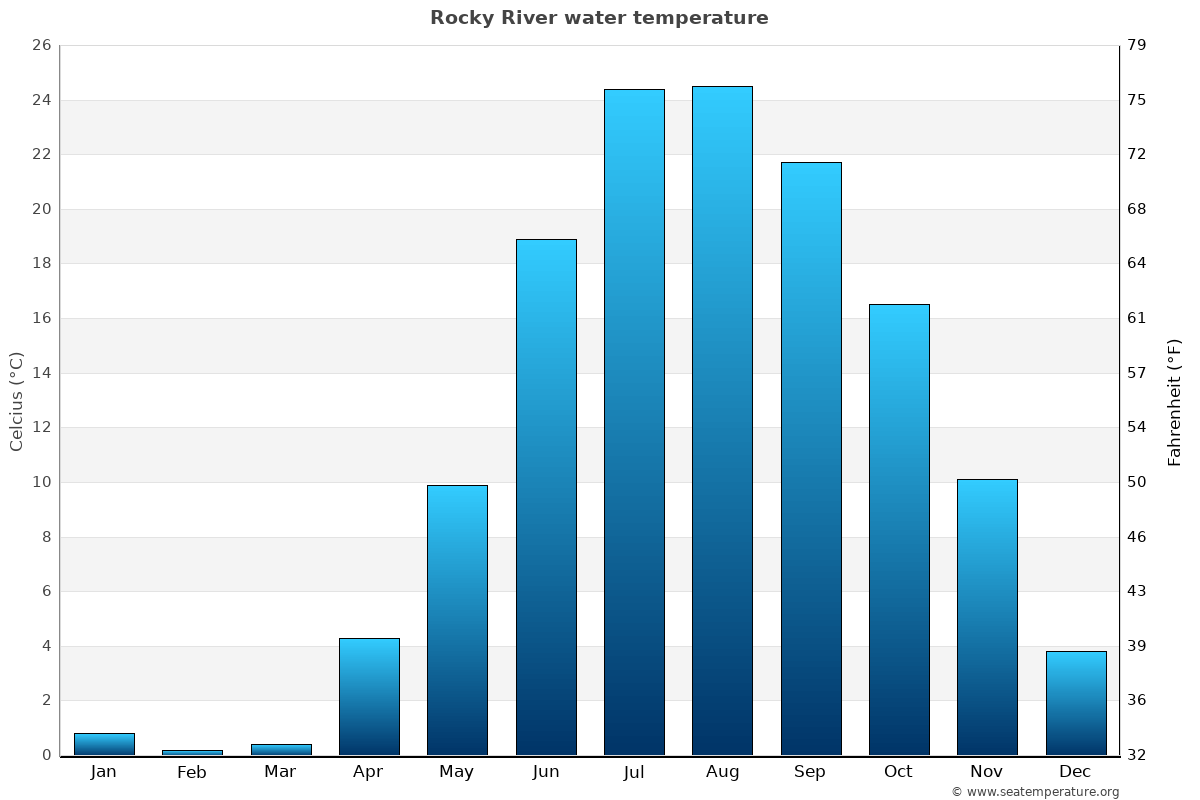 Rocky River average water temperatures