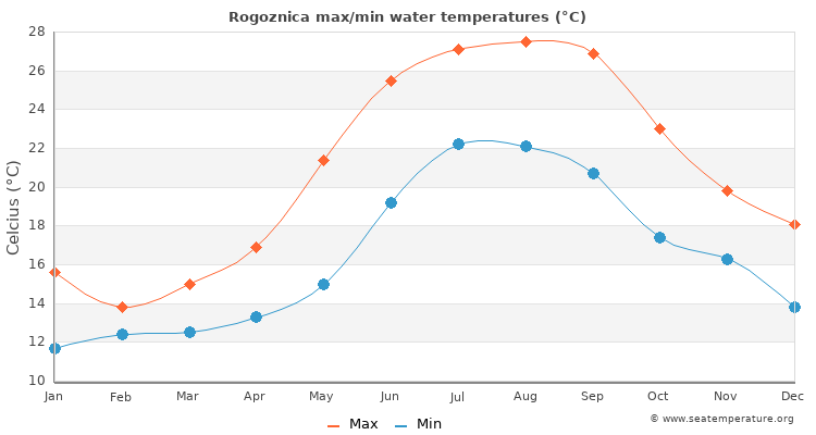 Rogoznica average maximum / minimum water temperatures