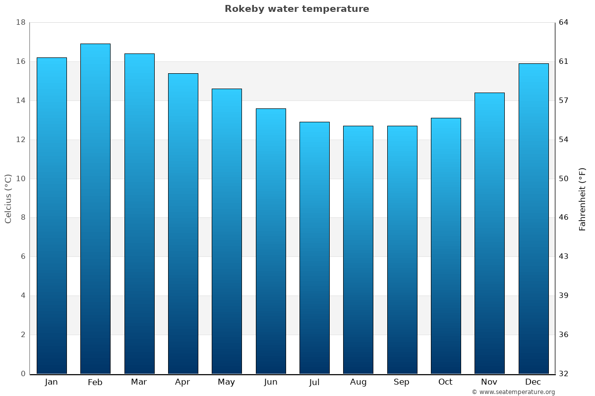 Rokeby average water temperatures
