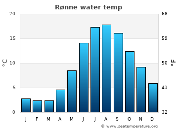 Rønne average sea temperature chart