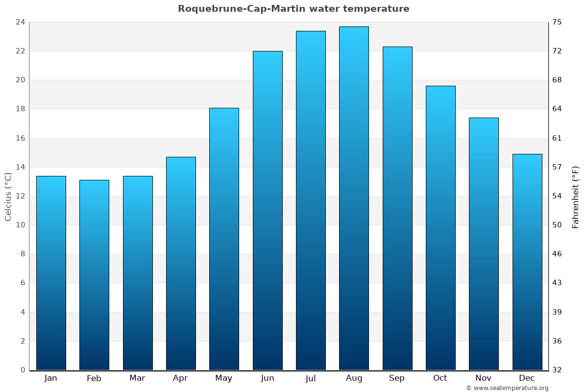 Roquebrune-Cap-Martin average water temperatures