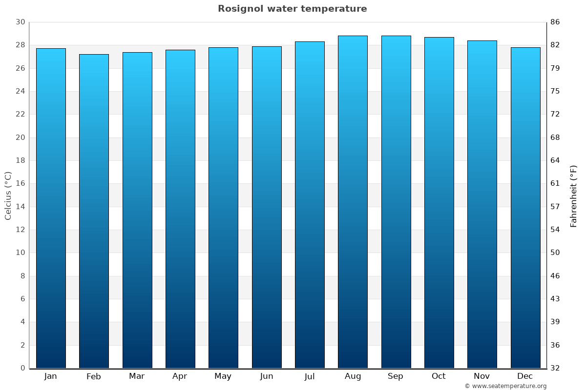 Rosignol average water temperatures