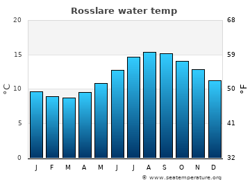 Rosslare average sea temperature chart