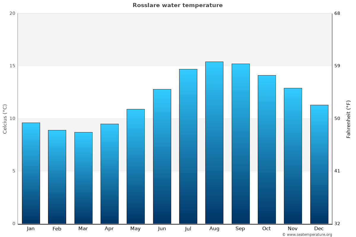 Rosslare average water temperatures